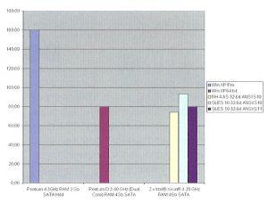 Результаты тестирования ANSYS для рабочих станций и сервера начального уровня