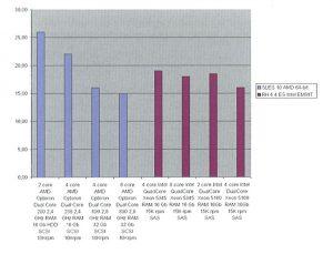Результаты тестирования ANSYS на мощных серверах