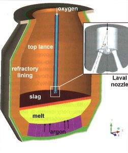 Конструктивная схема кислородного конвертера